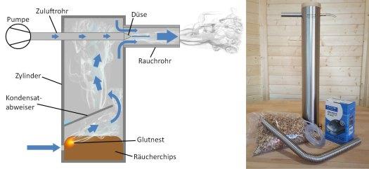 kaltrauchgenerator_bild+schema